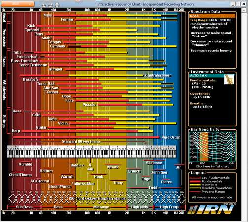 Interactive Frequency Chart (offline version)